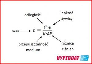 Wzór na rozpływ w infuzji próżniowej